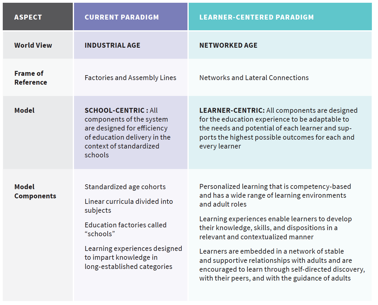 Education-Reimagined-1 How Boards Lead the Shift to Student-Centered Learning